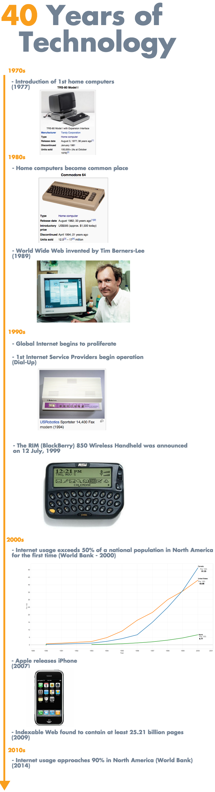 40_years_of_technology