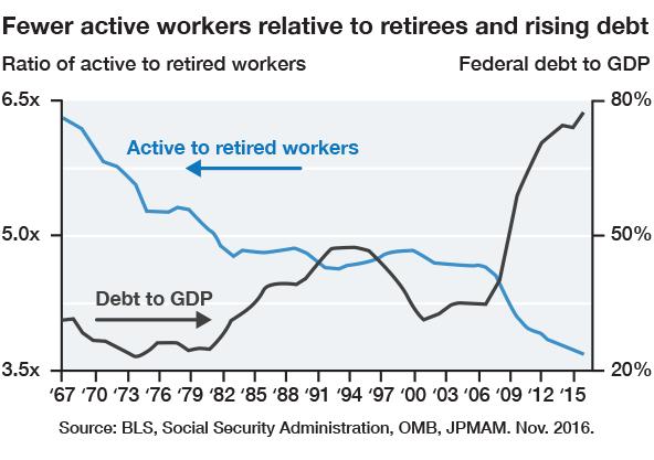 risingdebt_gdp_graphic
