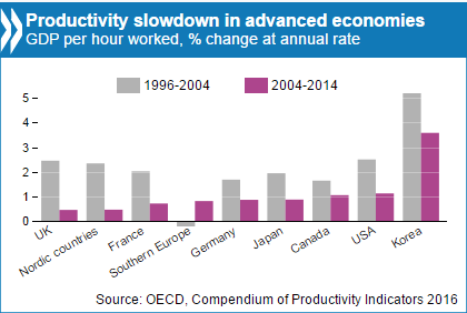 Decreasing productivity since the 1990s