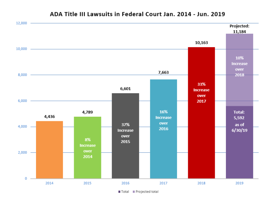 ADA Lawsuits increasing from 2014 to 2019 from 4 thousand to over 11 thousand a year